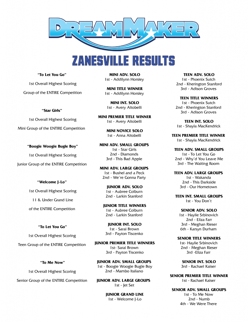 21 DreamMaker ZZville Results_Page